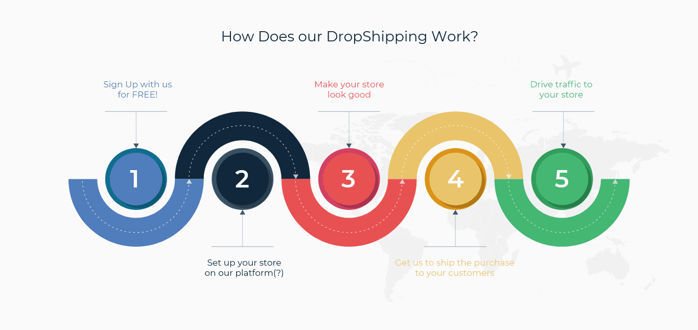 International Dropshipping from India and Worldwide Delivery